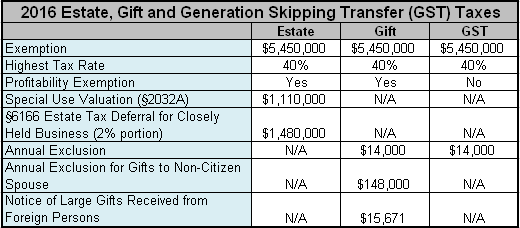 2016 Estate_Gift_and_Generation Skipping Transfer Taxes
