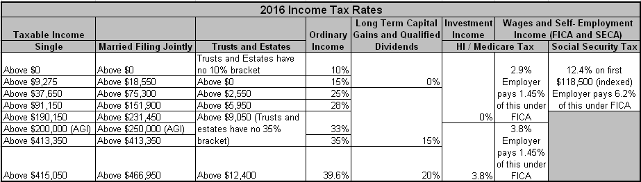 2016 income Tax Rates