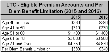 LTC Eligible Premium Accounts