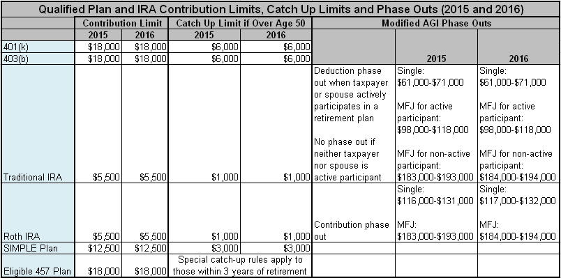 Qualifed Plan and IRA Contribution Limits